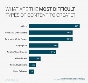 Most Difficult Types of Content to Create